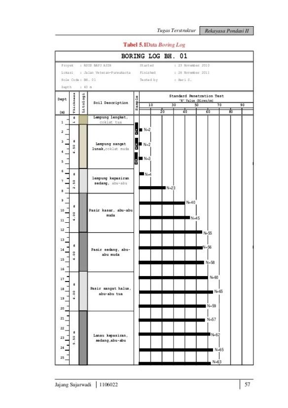 Catatan Penting 2 Nilai N Spt Science And Civil Structure Media