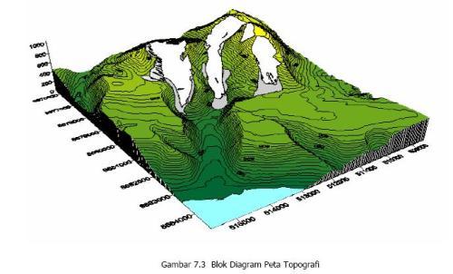 Topografi Sondir Boring Science And Civil Structure Media